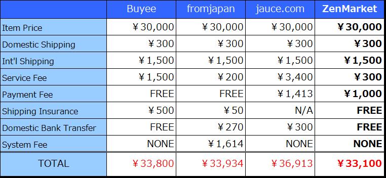 proxy service compare 1