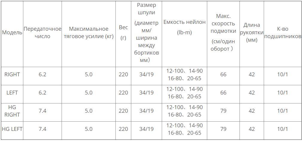 катушка SHIMANO ANTARES2019 модели и характеристики - ZenMarket