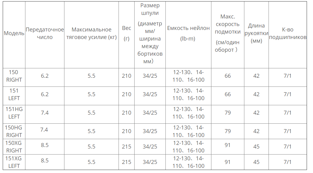 катушка SHIMANOScorpion MGL2019 модели и характеристики - ZenMarket