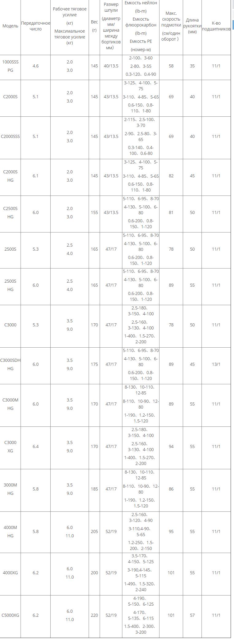 катушки SHIMANO VANQUISH2019 модели и характеристики - ZenMarket