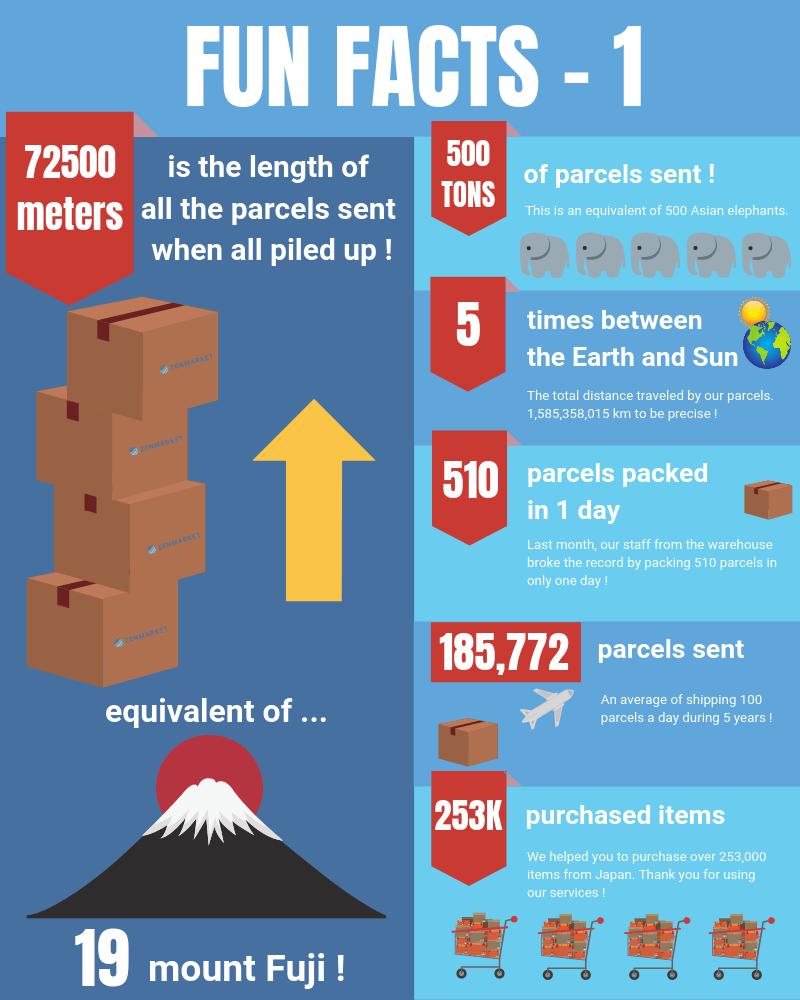 ZenMarket Fun Facts #1