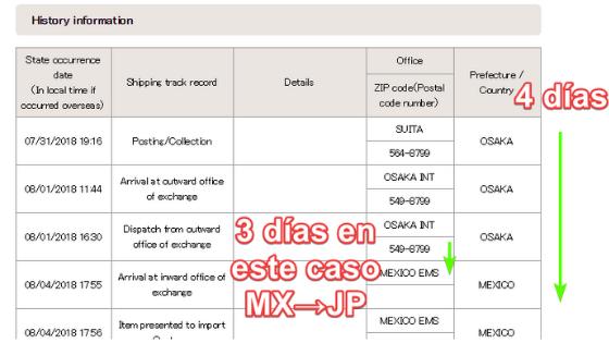 Seguimiento de Paquete Japón a Mexico de Japan Post