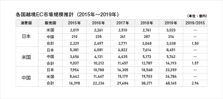 各国越境EC市場規模推計(2015年~2019年)