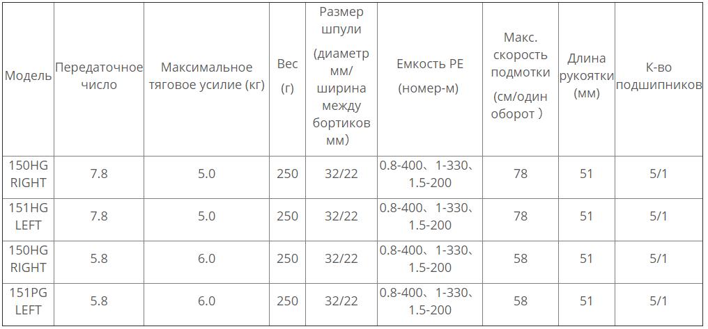 SHIMANO ENGETSU CT 2019 модели и характеристики - ZenMarket
