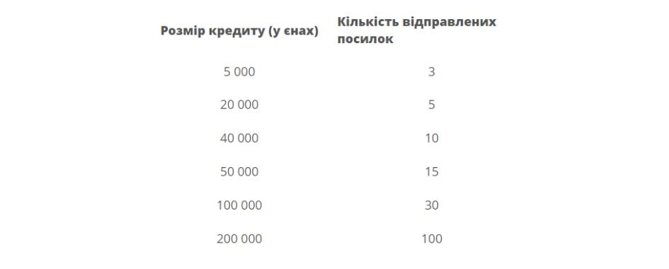 ZenMarket - таблиця розмірів кредита