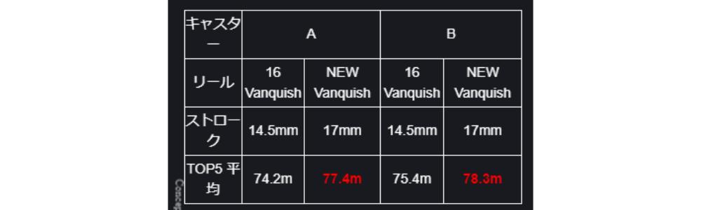 дальность заброса, катушка SHIMANO VANQUISH2019 - ZenMarket