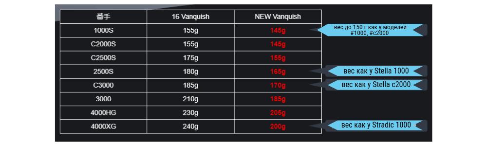 сравнение веса катушка SHIMANO VANQUISH2019 - ZenMarket