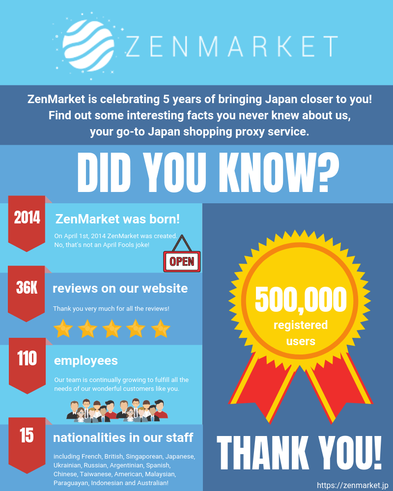 Did You Know These Fun Facts About ZenMarket?