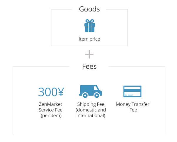 Costos de un servicio de representación proxy de compras a Japón