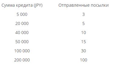 ZenMarket - таблица размеров кредита