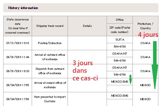 Suivi de colis du Japon au Mexique de la Japan Post